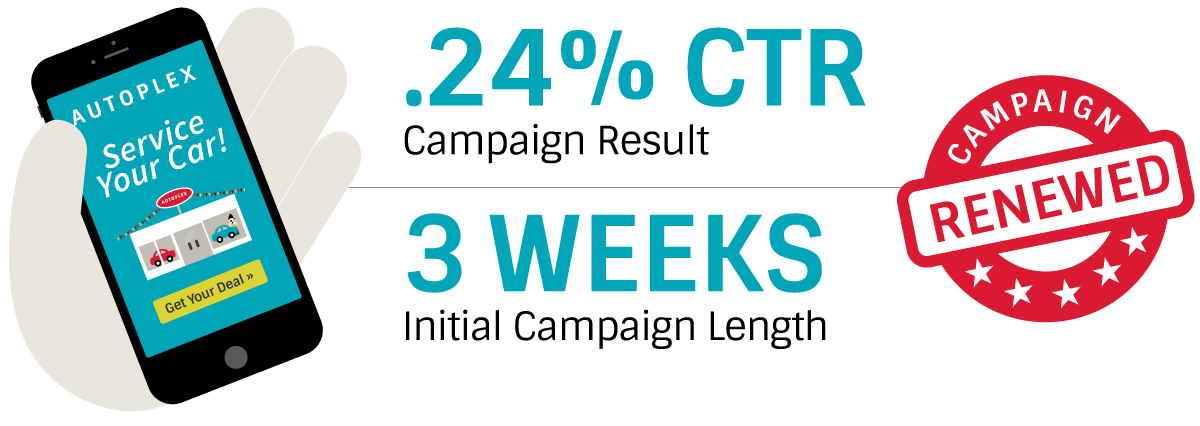 CTR Campaign Results for the Addressable GeoFencing Auto Case Study