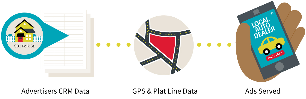 CRM Data plus GPS and Plat Line Data are used to serve digital ads