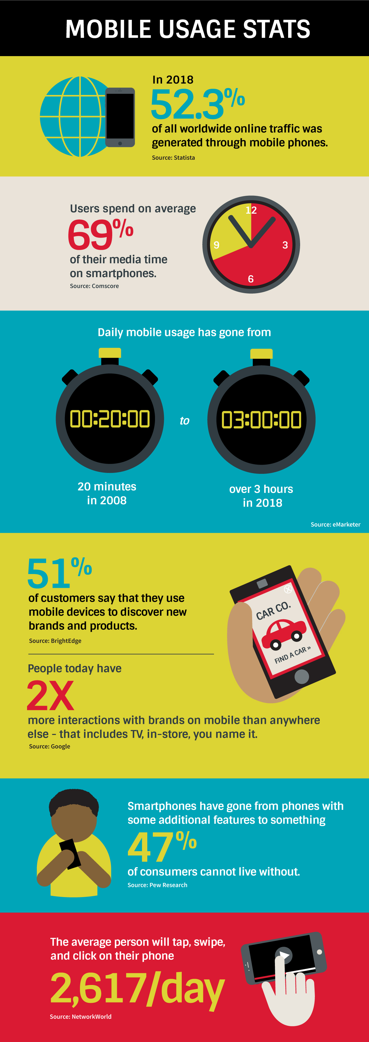 """Mobile-Usage-Stats - •In 2018, 52.3% of all worldwide online traffic was generated through mobile phones. (Statista) •Users spend on average 69% of their media time on smartphones. (Comscore) •Daily mobile usage has gone from 20 minutes in 2008 to over 3 hours in 2018. (eMarketer) •51% of customers say that they use mobile devices to discover new brands and products. (BrightEdge) •People today have 2X more interactions with brands on mobile than anywhere else - that includes TV, in-store, you name it. (Google) •Smartphones have gone from """"phones with some additional features"""" to """"something 47% of consumers cannot live without."""" (Pew Research) •The average person will tap, swipe, and click on their phone 2,617 times a day. (NetworkWorld)"""